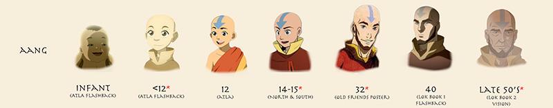 Avatar Karakterlerinin Zaman İçindeki Değişimleri – Kayıp Rıhtım