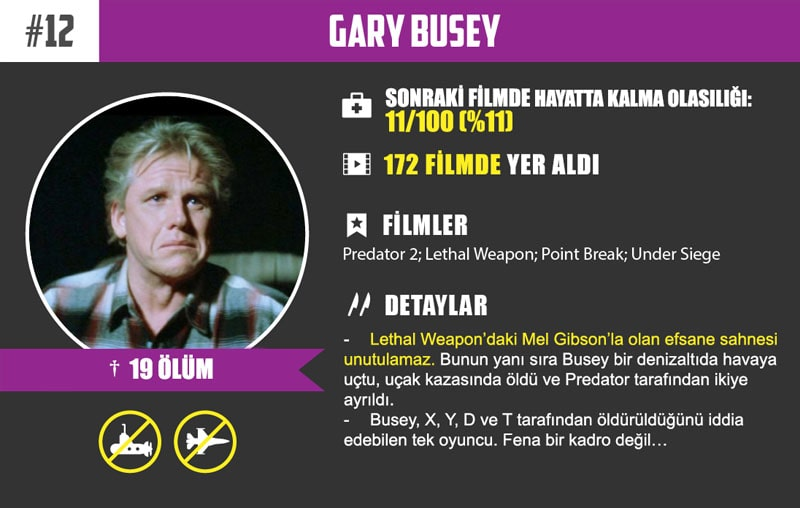 #12 Gary Busey
