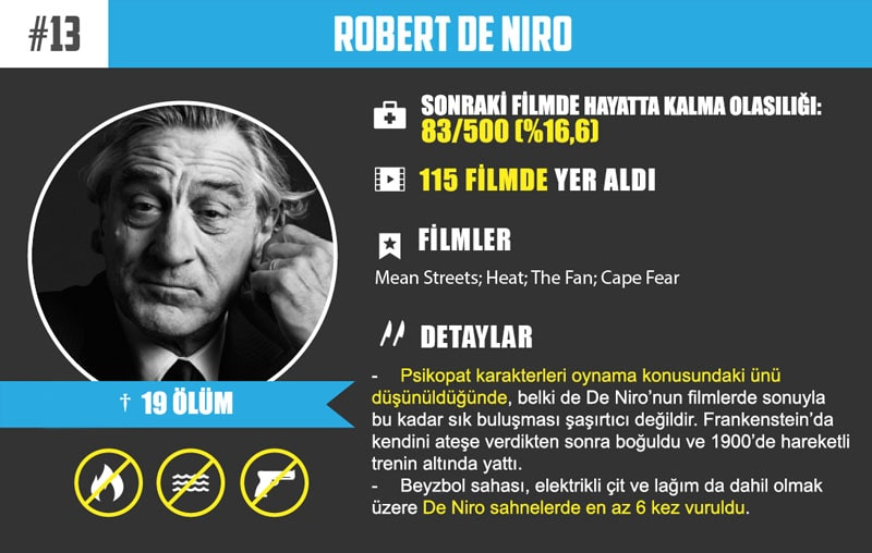 #13 Robert De Niro