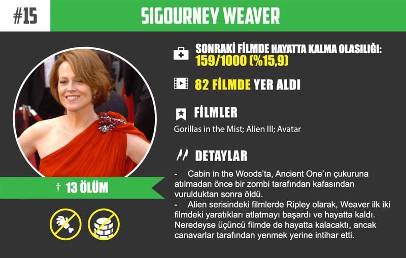 #15 Sigourney Weaver