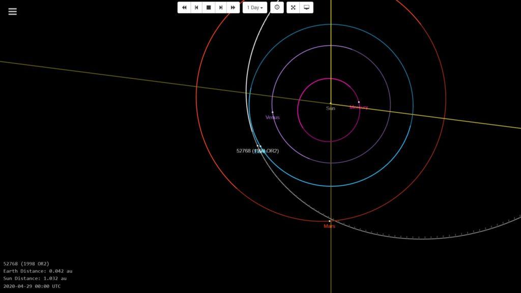 1998 OR2 yörüngesi