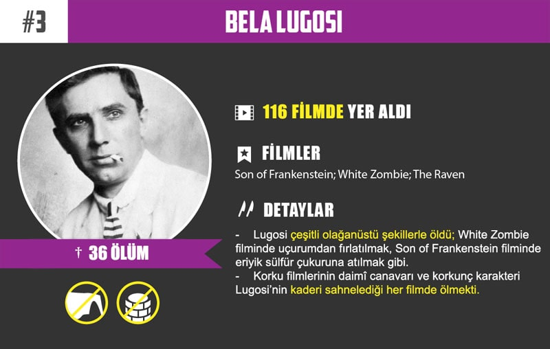 #3 Bela Lugosi