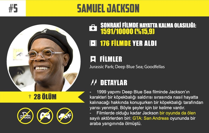 #5 Samuel Jackson