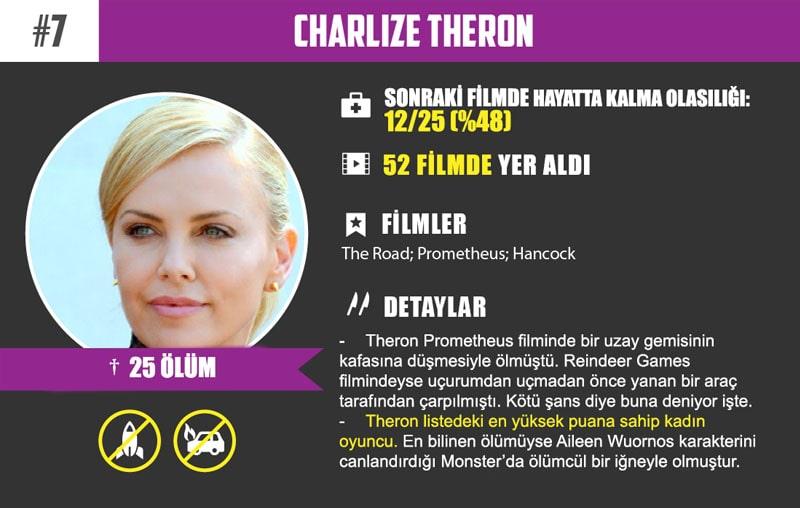 #7 Charlize Theron Oyuncu