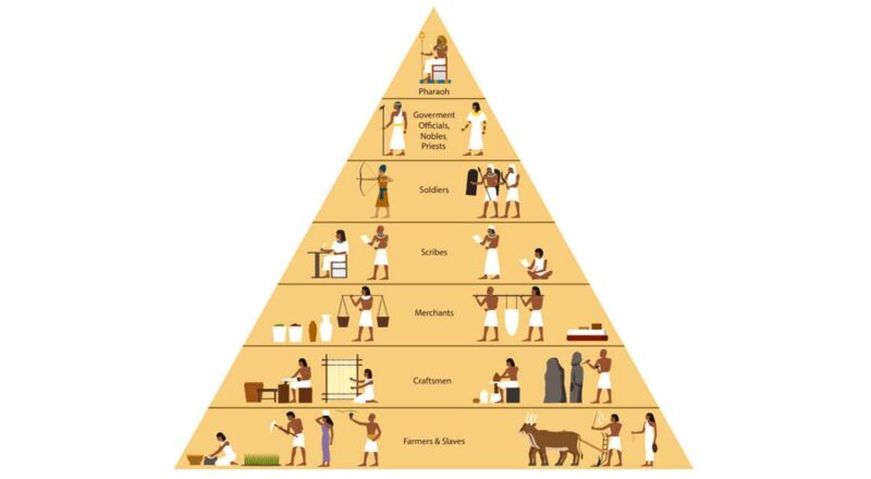 Mısır sosyal statü