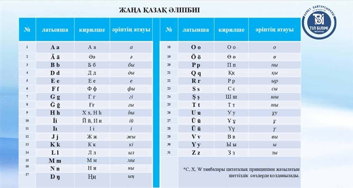 Kazakistan Kiril Alfabesi Latin Harfleri