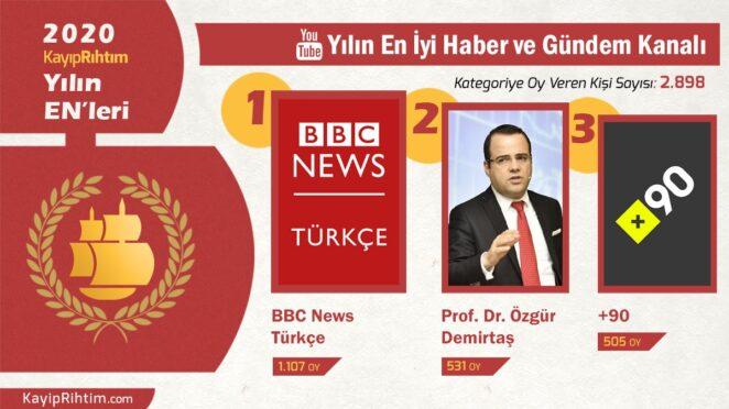 Yılın En İyi Haber ve Gündem Kanalı