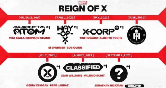 Marvel Comics X-Men Reign of X