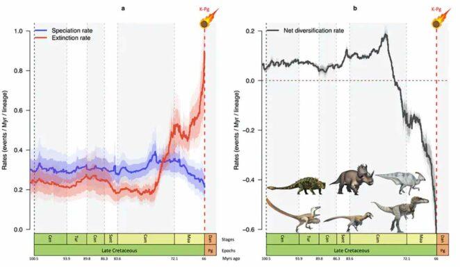 Dinozorların Soyları nasıl tükendi?