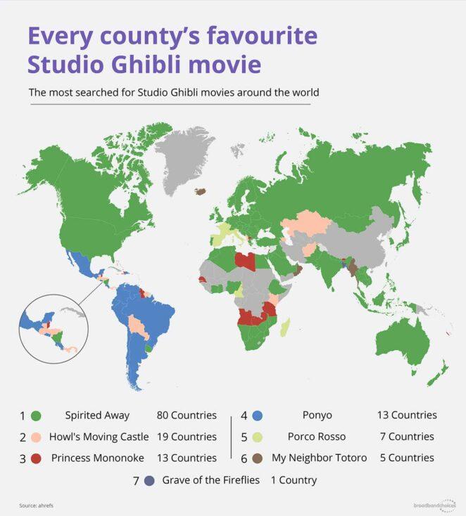 studio ghibli ülke favoriler